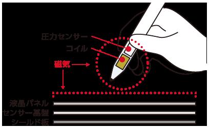 スマイルゼミ タッチペン